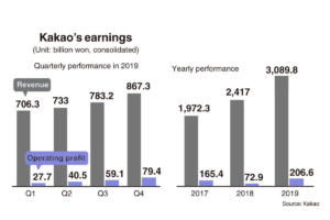 Kakao's earnings