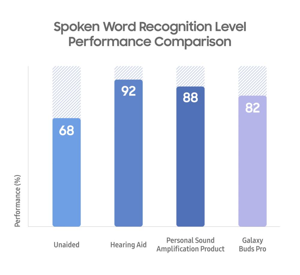 Spoken word recognition level performance comparison. (Samsung Electronics0